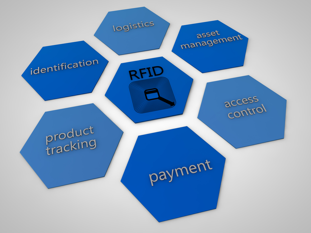 rfid applications Rfid inventory systems lowers the warehousing costs and time associated with cycle counts rfid inventory rfid applications 3pl real time location system.